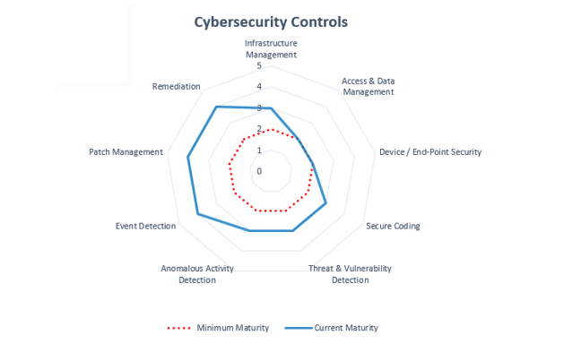 Cybersecurity Controls