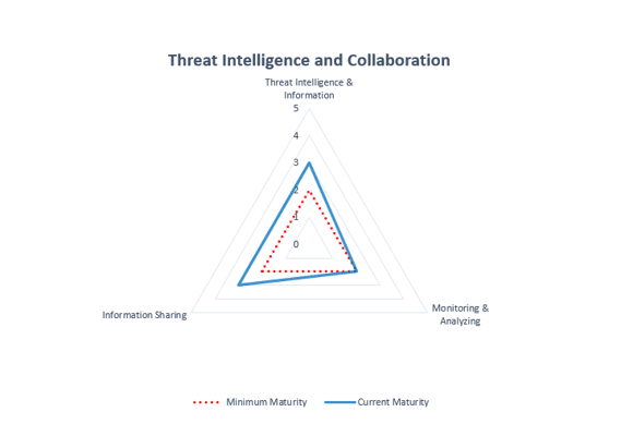Threat intelligence and collaboration